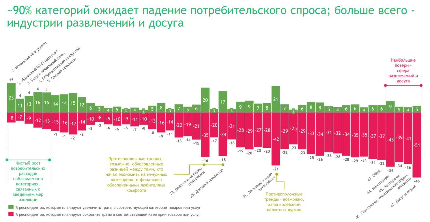 Российские потребители – новая реальность