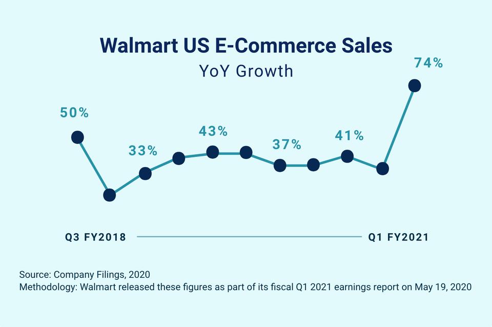 Walmart дебютирует в программе подписки
